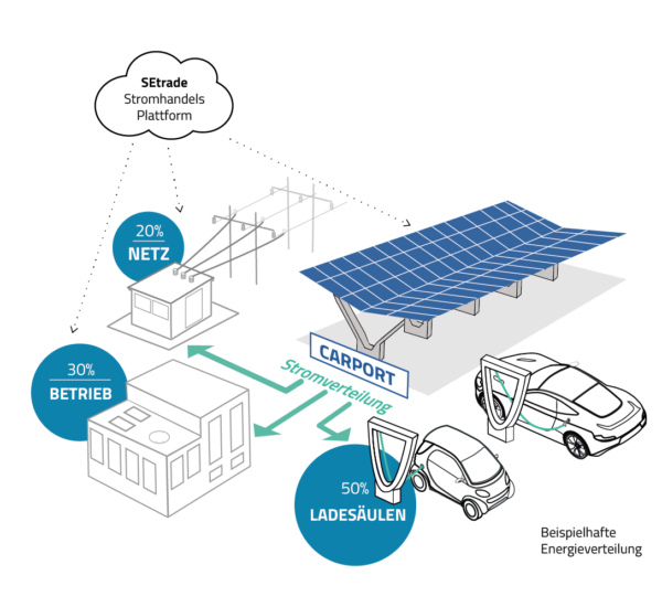 solarcarport-stromverteilung-pv